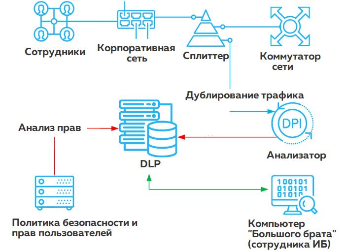 Схема DLP