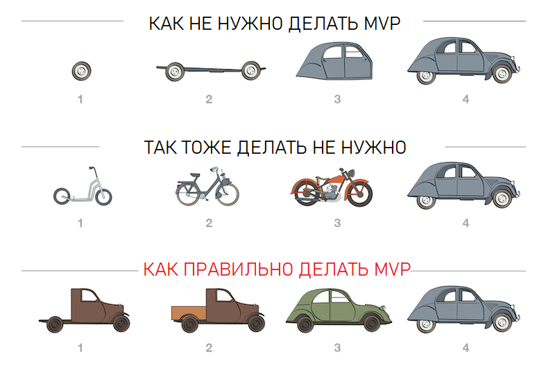 MVP в картинках