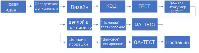 Пайплайн схема
