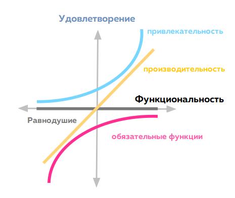 Модель кано шкалы