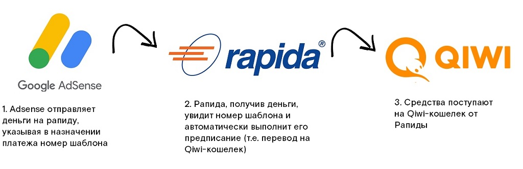Платежная система Рапида: что это и в чем ее преимущества?